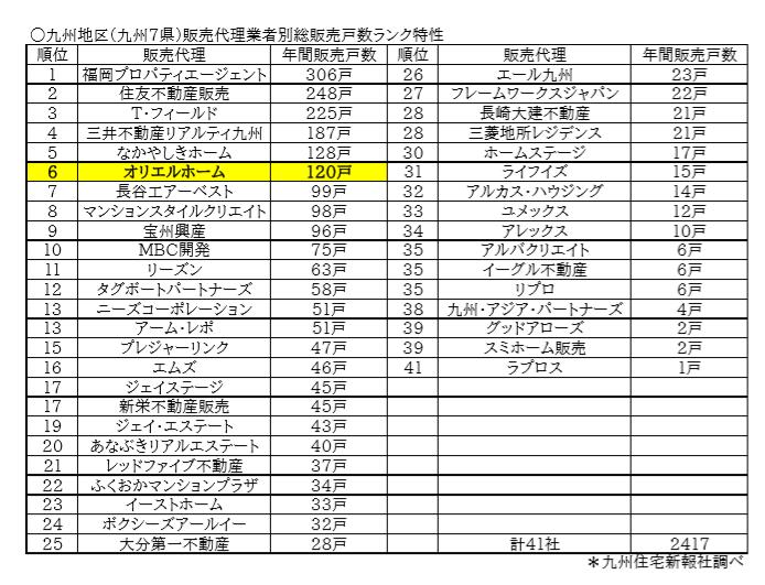 九州地区販売代理業者別総販売戸数ランク6位に入りました!