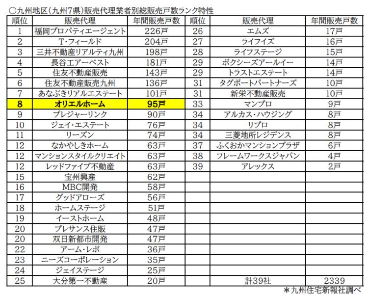 2020年度の九州地区販売代理業者別総販売戸数